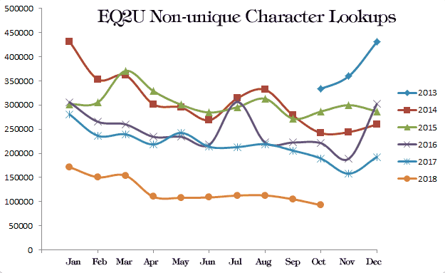 eq2u_character_lookup_log2013-2018.png
