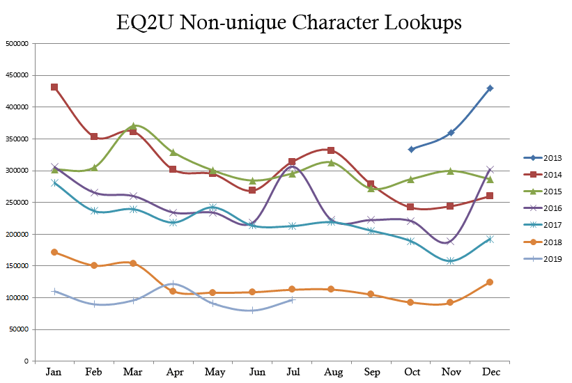 eq2u_character_lookup_log2013-2019fixed.png